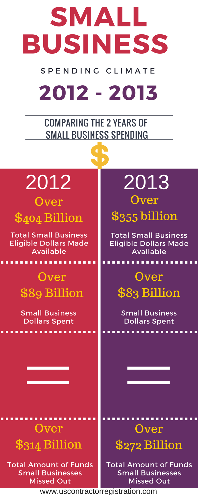 2012-2013 Small Business Spending Climate Infographic