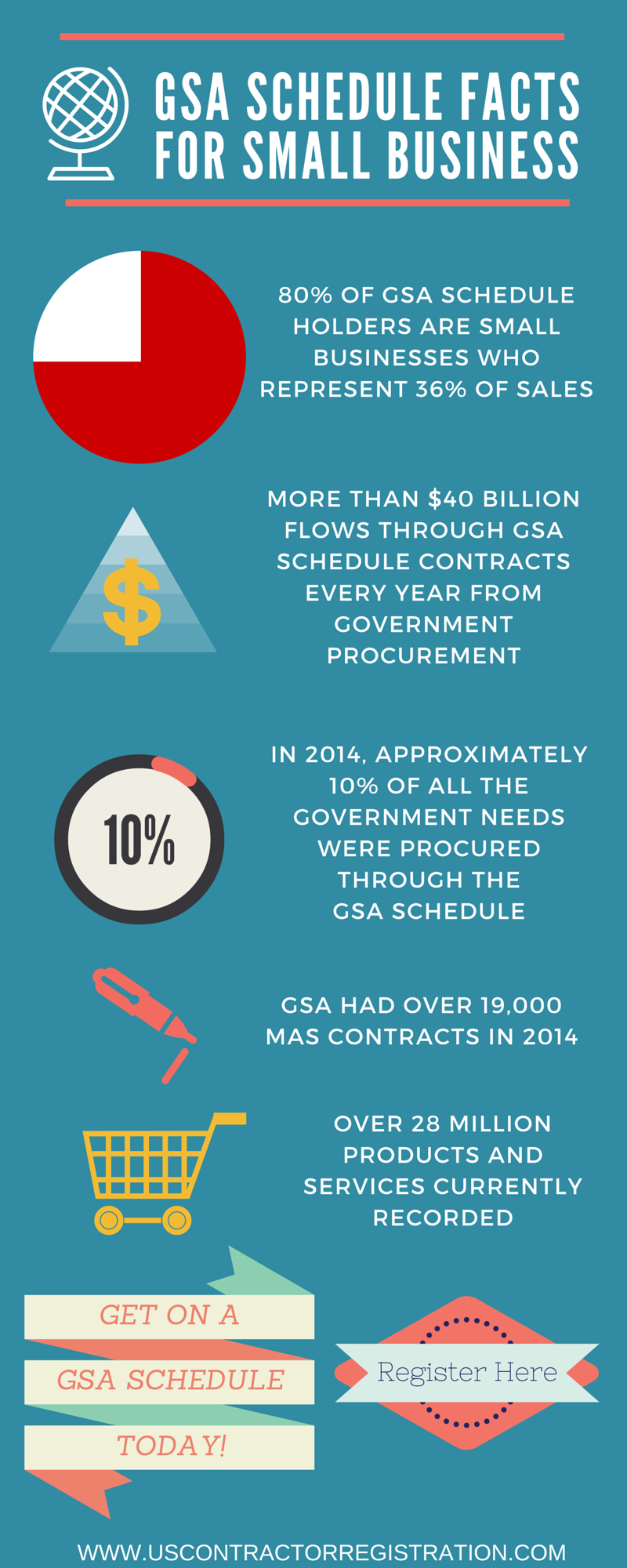 GSA SCHEDULE FACTS FOR SMALL BUSINESSES INFOGRAPHIC